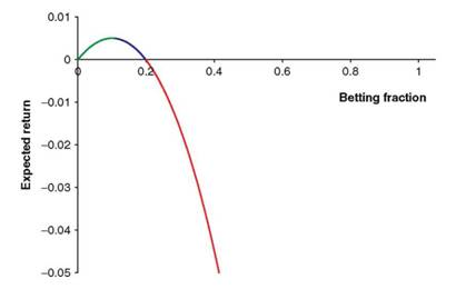 Expected return versus betting fraction.