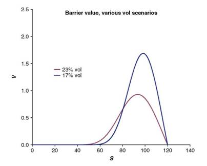 Barrier option valued using two different constant volatilities.