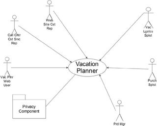 Vacation planner application requirements definition use case although the focus would be on the order entry portion of the system the context diagram shows the major actors of the system as a whole ccuart Gallery