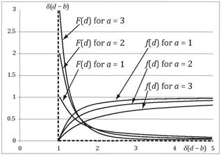 Comparison of the characteristics of Pareto distributions of orders 1, 2 and 3 with extinction zone boundary b-1 (the dotted line shows the Dirac delta function δ(d - b))