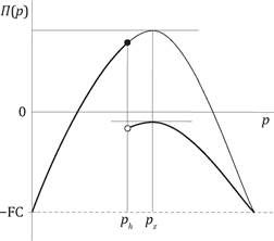The profit function П(p), discontinuous at point ph