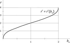 The optimal overhead level (from the subsidy recipient's point of view) for an agent with a threat equal to the mean of the second-order Pareto distribution