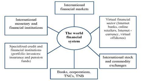 international economic institutions