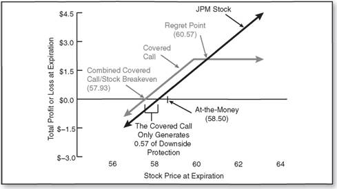 Profitability Covered Calls And Downside Protection Not As Much