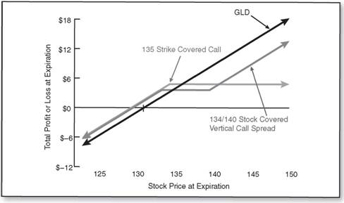 Stock Covered Vertical Call Spread The Complete Book Of Option