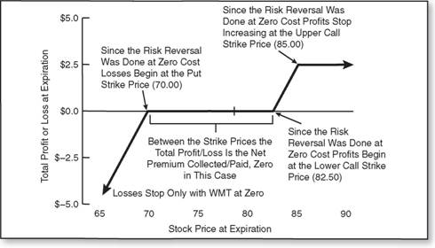 Options strategies risk reversal