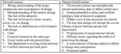 resistance to organizational change linking research Resistance to change is the intention to leave the organization voluntarily previous research found that employees have a stronger tendency to turnover when they experience more.