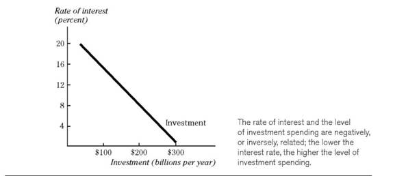 Investment and the Rate of Interest