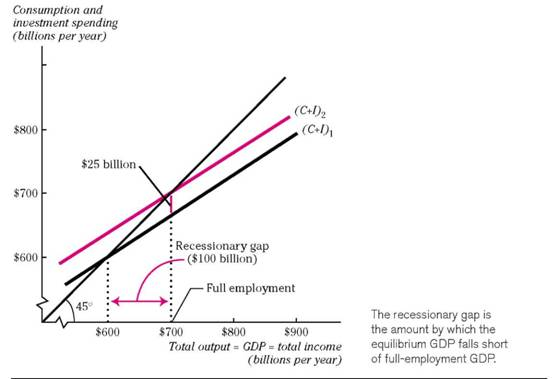 Equilibrium With Unemployment Or Inflation The Recessionary Gap
