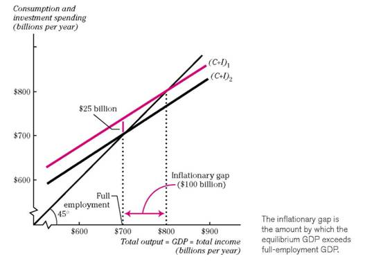 The Inflationary Gap