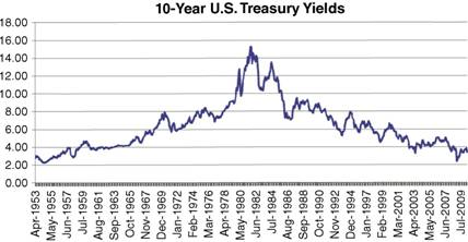Monthly Averages of Daily 10-Year U.S. Treasury Note Yields from April 1953 to May 2010