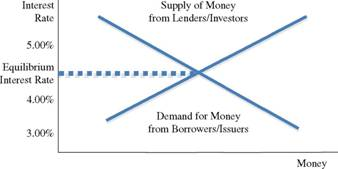 The Interest Rate Diagram