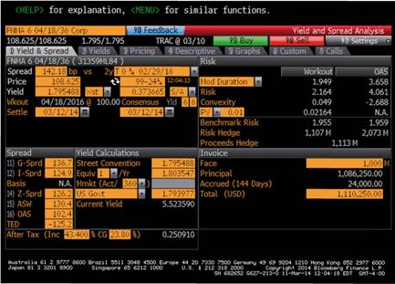 Bloomberg Yield and Spread Analysis Page, 6% Fannie Mae Callable Bond Used with permission of Bloomberg.com © 2014. All rights reserved.