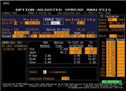 Bloomberg Option-Adjusted Spread Analysis Page (OAS1), Fannie Mae Callable Bond