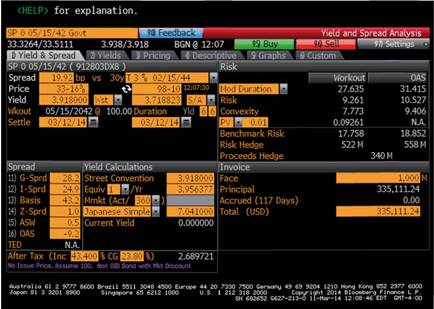 Bloomberg Yield Analysis Page (YA), Treasury P-STRIPS Due May 15,2042. Used with permission of Bloomberg.com © 2014. All rights reserved.
