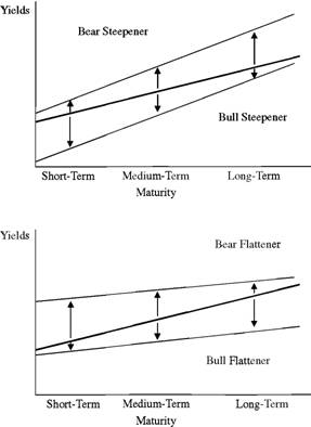 Steepening and Flattening Yield Curve Shifts