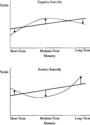 Shape-Changing Yield Curve Shifts