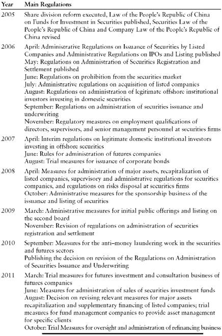 Regulations in the Securities Industry (2005 to 2011)
