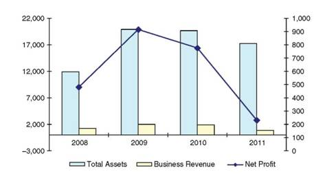 Evolution of Total Assets, Business Revenue, and Net Profits in the Securities Industry Since 2008