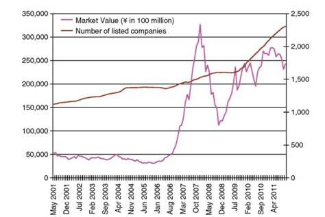 Changing Number and Market Values of Listed Companies in China Since 2005
