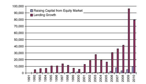 Capital Raised by the Chinese Lending Market and Capital Market