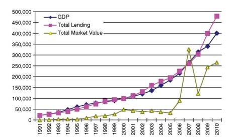 Relevancy between GDP, Lending, and Stock Market