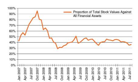 Proportion of Total Stock Values against All Financial Assets