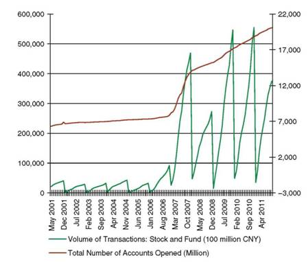 Citizens' Stock Accounts and Transactions