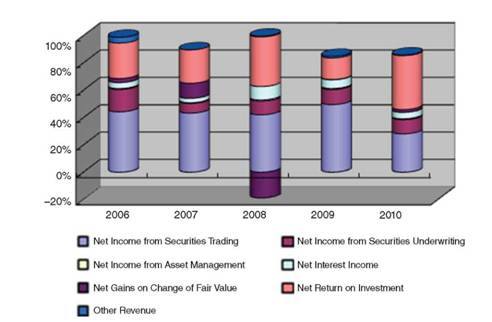 Shift in Revenue Structure in the CITIC Securities Industry Source: Wind Information Co.