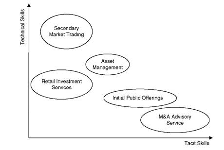 Relative Importance of Tacit and Technical Skills for Investment Banking Activities