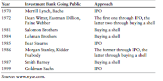 Big Events Involving United States Investment Banks Going Public from the 1970s to the 1990s