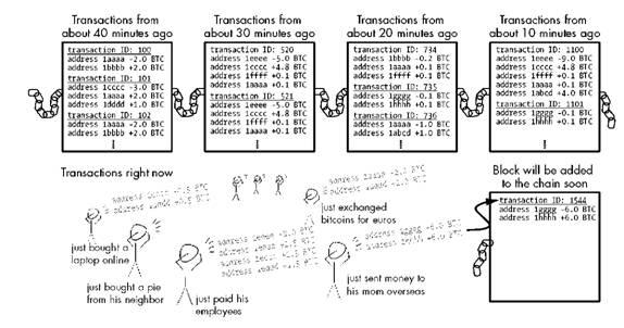 The Blockchain The Blockchain Lottery Bitcoin For The