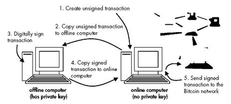 A schematic of how an offline and online computer work together to securely sign Bitcoin transactions without exposing a private key to the Internet