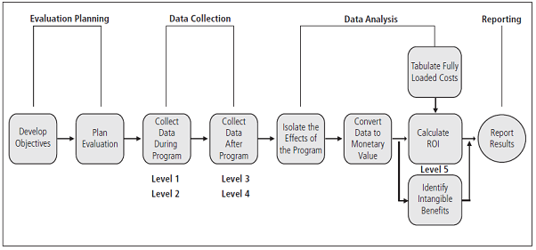 evaluation of the data collection Are the most standardized way of collecting observation data and include both preset questions and responses these forms are typically used for collecting data that can be.