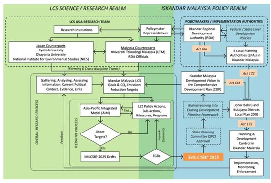 Policy design for low carbon society blueprint in iskandar malaysia 75 the scienceresearch policymaking model that emerged from the formulation of the lcsbp im2025 and mainstreaming of the blueprint into the existing malvernweather Gallery