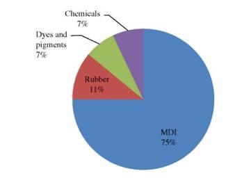 Diphenylmethane Diisocyanates (MDI) - Polyurethanes science