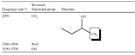 an analysis of polyurethanes Mallmann et al assessment of biobased polyurethane reaction kinetics through dsc and ftir analysis 67 95% of the oil composition) (elwell et al, 1996).