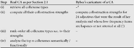 Bybee's 'Collostructional Analysis'