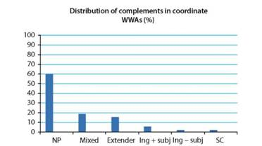 Percentage of complement types in coordinated what with constructions, COCA