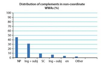 Percentage of complement types in non-coordinated what with constructions, COCA