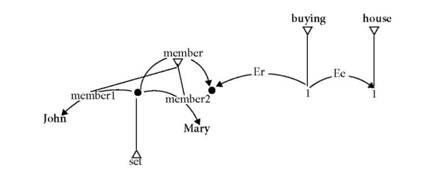 Distributive interpretation of John and Mary bought a house