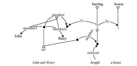 Distributed interpretation of John and Mary bought a house with plural events