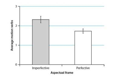 Imperfective framing resulted in more motion verbs per description (video) than perfective framing. (Error bars in this graph and elsewhere represent +/- 1 standard error around their respective means.)