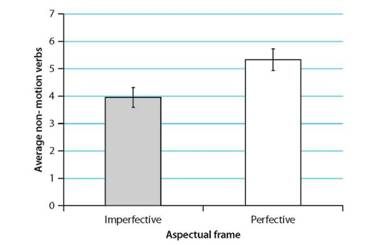 Imperfective framing elicited fewer non-motion verbs per description (video) than perfective framing.