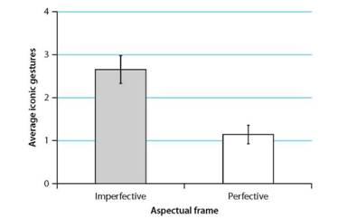 Imperfective framing resulted in more iconic gestures per description (video) than perfective framing.
