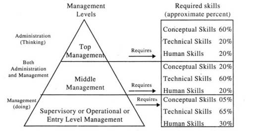 distinction between administrative and management and different types of skills required and different levels - Different Types Of Technical Skills