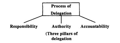 delegation of authority is the key of an organization Delegation is one of the most important management skills these logical rules and techniques will help you to delegate well (and will help you to help your manager when you are being delegated a task or new responsibility - delegation is a two-way process.