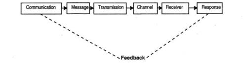 what is transmission in communication process