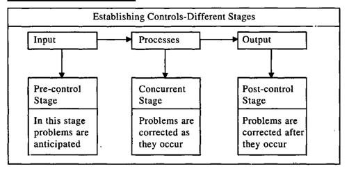 Methods Of Establishing Control Control Stages Perspective Management