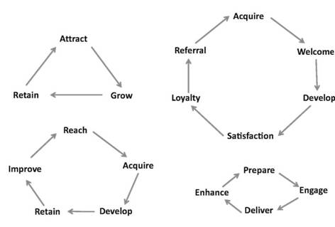 Examples of Client Service Cycles